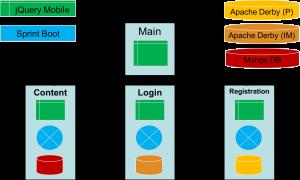 axx2cld-microservice-setup